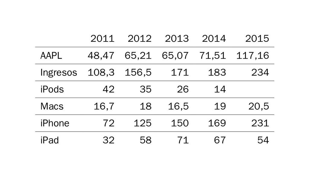 2011 2012 2013 2014 2015 AAPL 48,47 65,21 65,07...