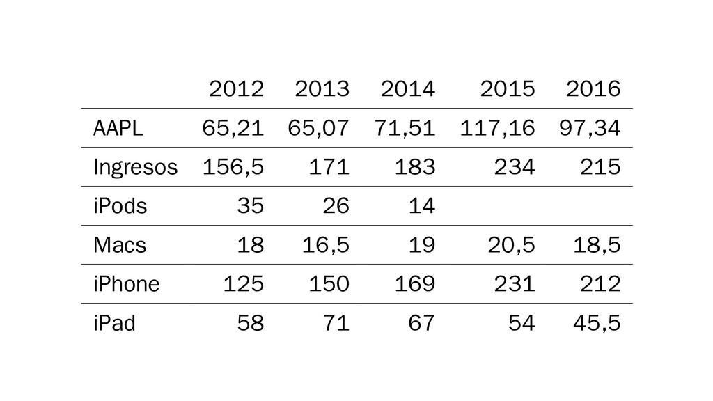 2012 2013 2014 2015 2016 AAPL 65,21 65,07 71,51...