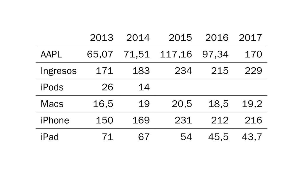 2013 2014 2015 2016 2017 AAPL 65,07 71,51 117,1...