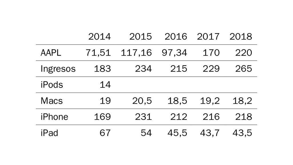 2014 2015 2016 2017 2018 AAPL 71,51 117,16 97,3...