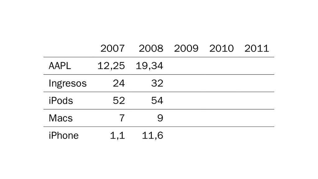 2007 2008 2009 2010 2011 AAPL 12,25 19,34 Ingre...