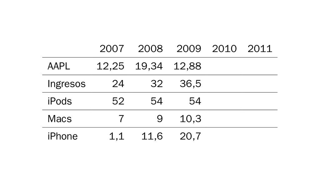 2007 2008 2009 2010 2011 AAPL 12,25 19,34 12,88...