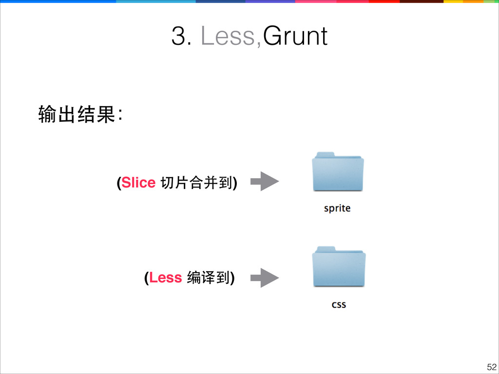 !52 3. Less,Grunt 输出结果: (Slice 切⽚片合并到) (Less 编译...