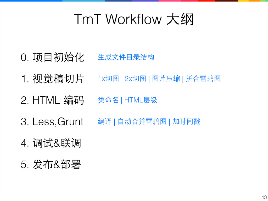 0. 项⺫⽬目初始化 3. Less,Grunt 4. 调试&联调 2. HTML 编码 5....