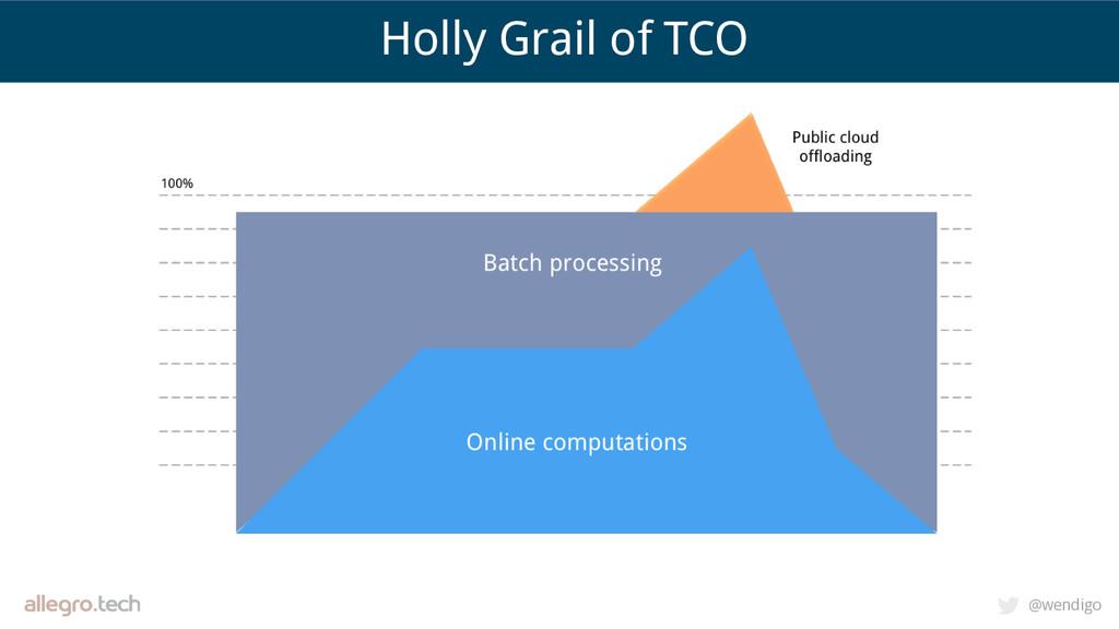 @wendigo Holly Grail of TCO