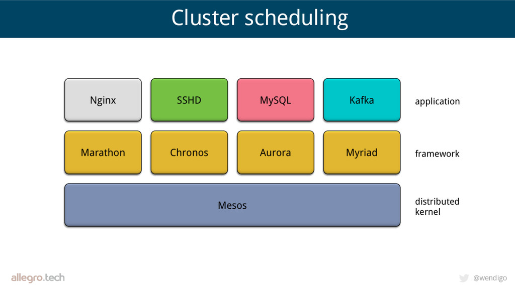 @wendigo Cluster scheduling