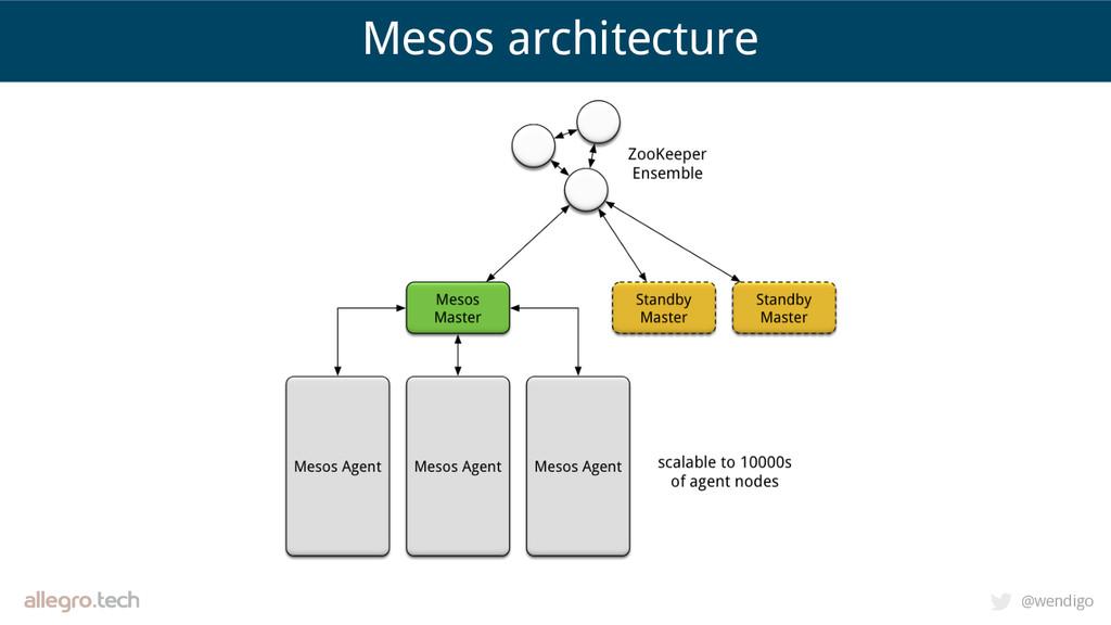 @wendigo Mesos architecture