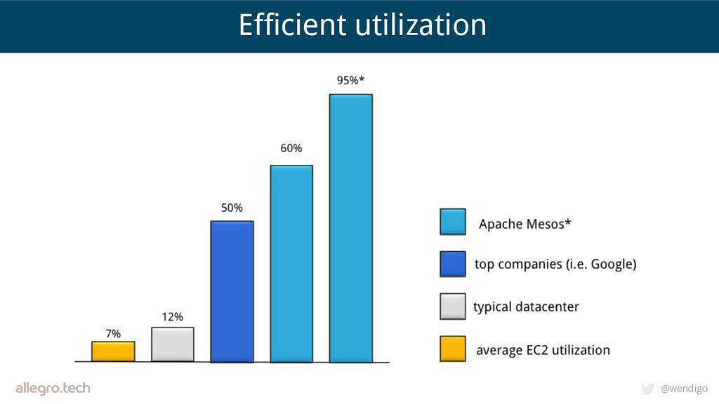 @wendigo Efficient utilization