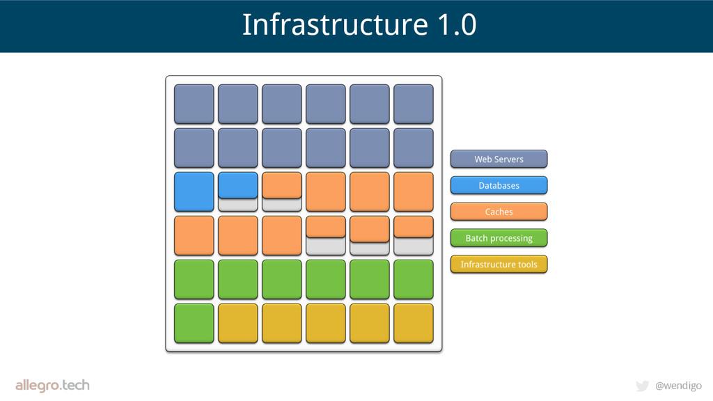 @wendigo Infrastructure 1.0
