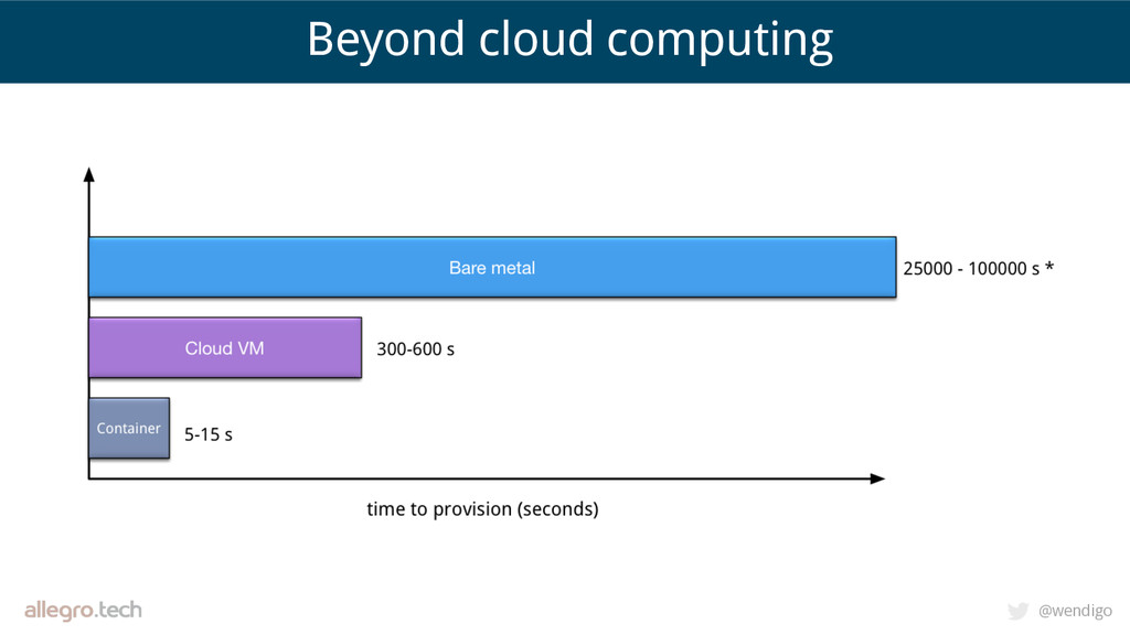 @wendigo Beyond cloud computing