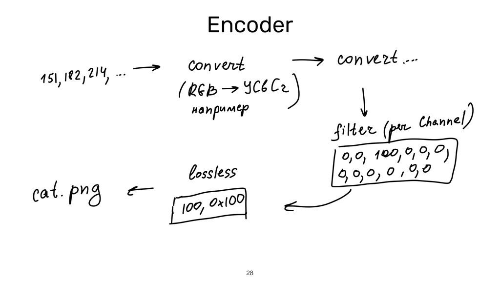 28 Encoder