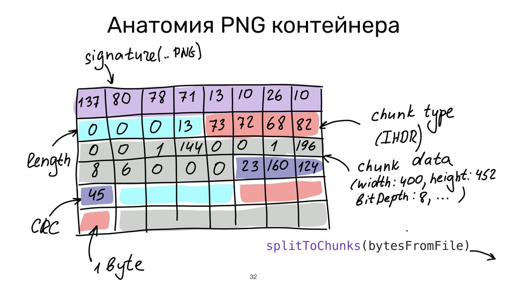 Анатомия PNG контейнера 32 splitToChunks(bytesF...