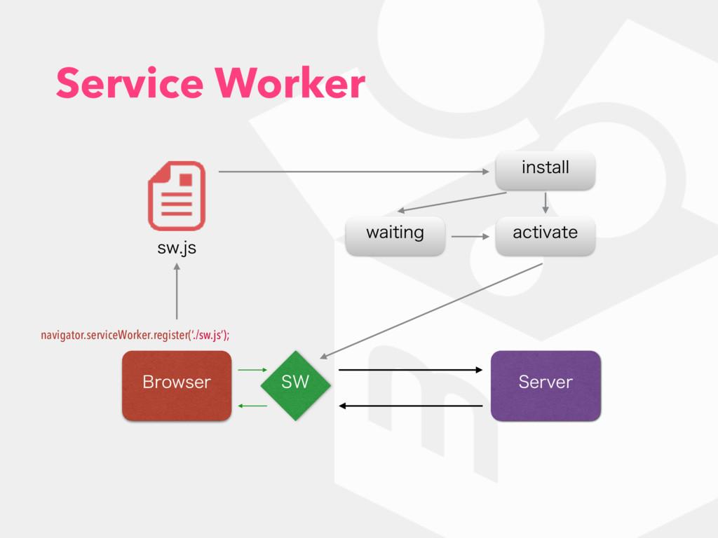 Service Worker #SPXTFS 4FSWFS 48 TXKT navigato...