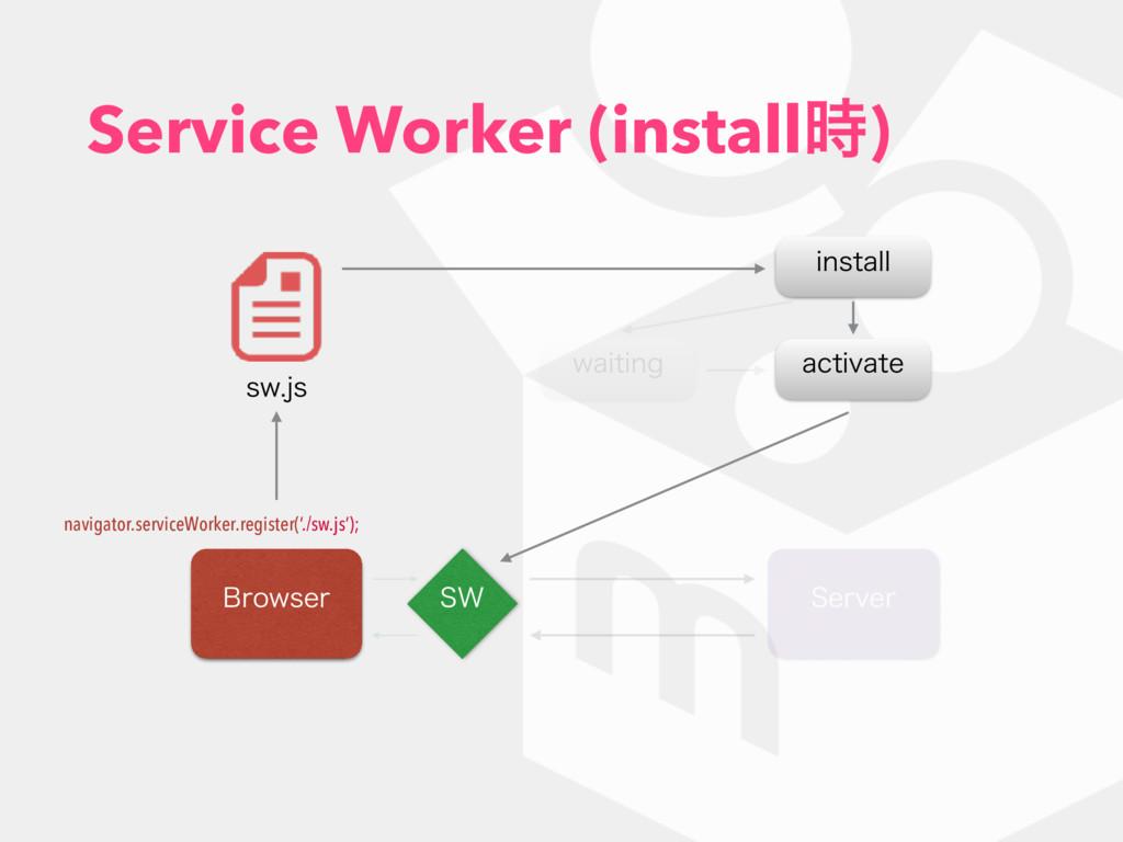Service Worker (install) #SPXTFS 4FSWFS 48 TX...