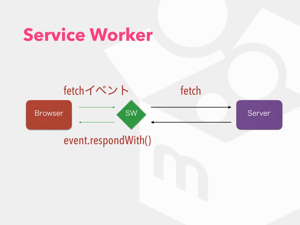 Service Worker #SPXTFS 4FSWFS 48 fetchΠϕϯτ fetc...