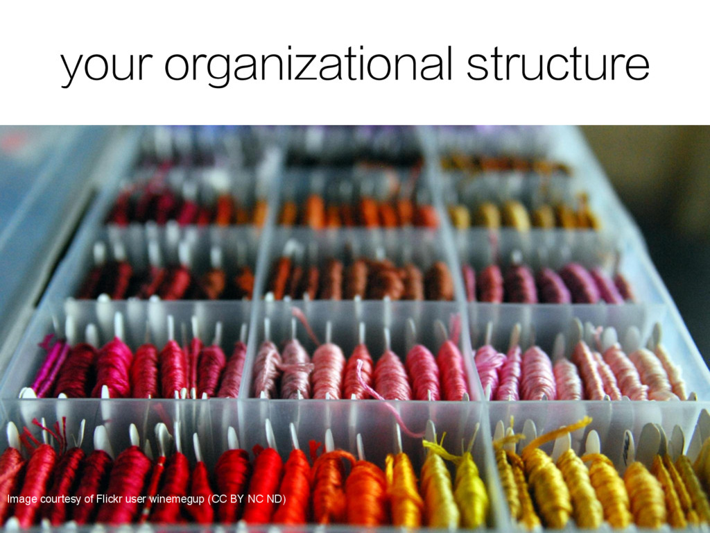 your organizational structure Image courtesy of...