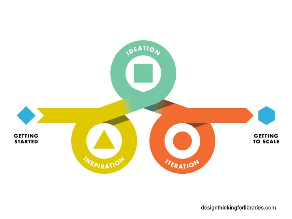 designthinkingforlibraries.com