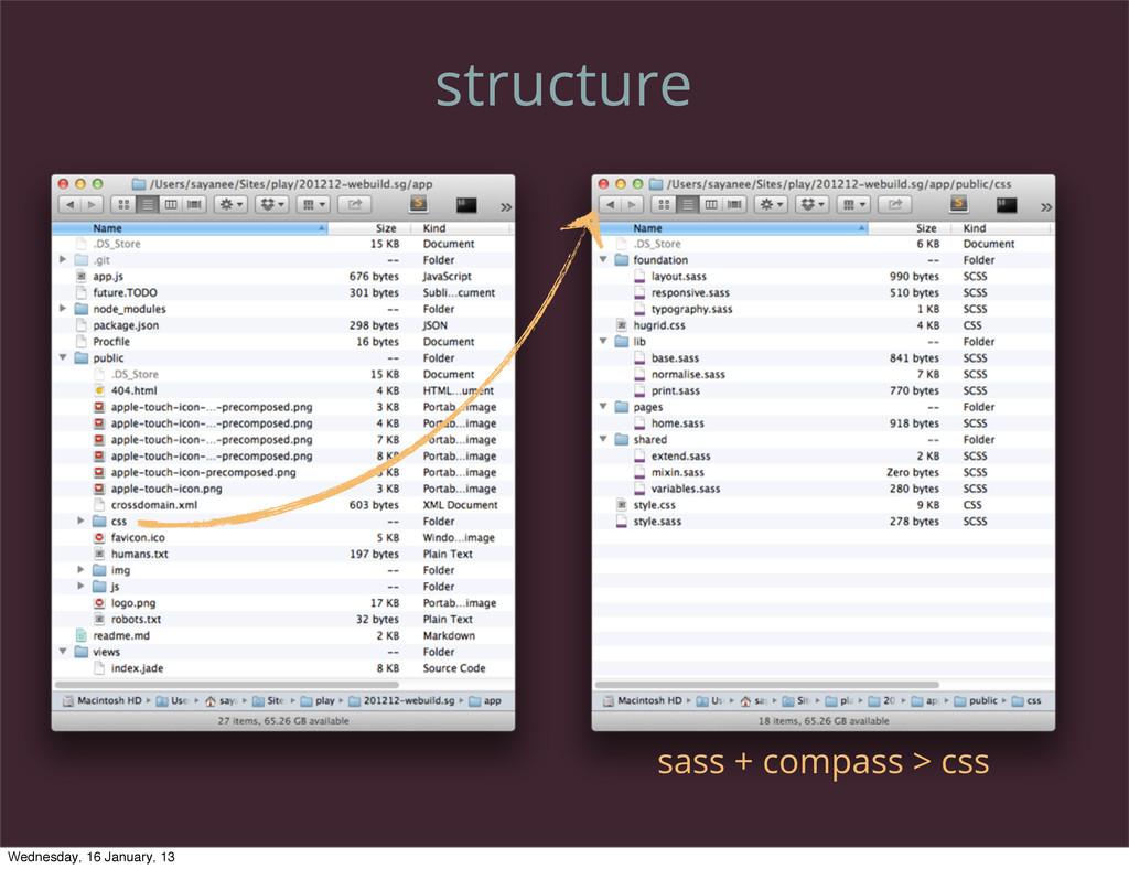 structure sass + compass > css Wednesday, 16 Ja...