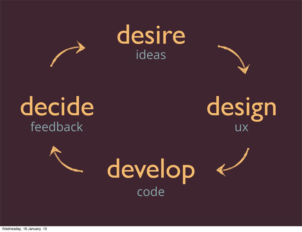 desire design develop decide ideas ux code feed...