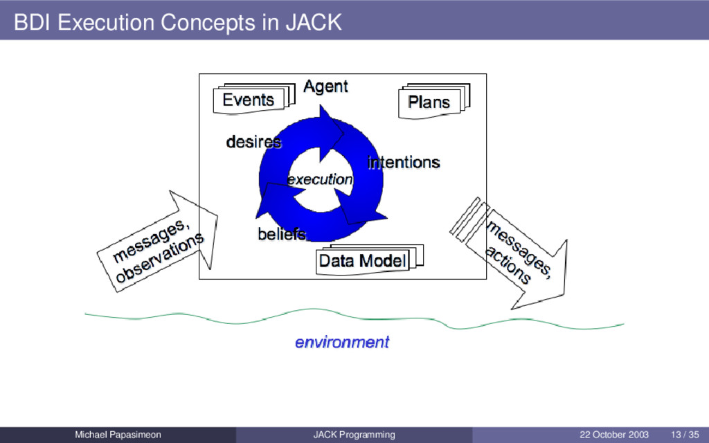 BDI Execution Concepts in JACK Michael Papasime...