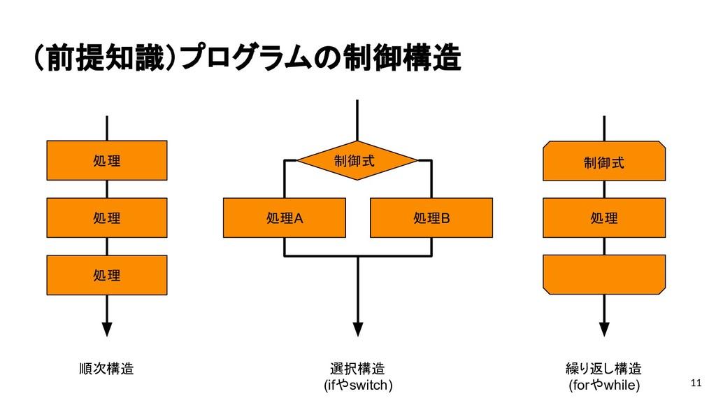 (前提知識)プログラムの制御構造 11 処理 処理 処理 処理A 処理B 制御式 制御式 処理...