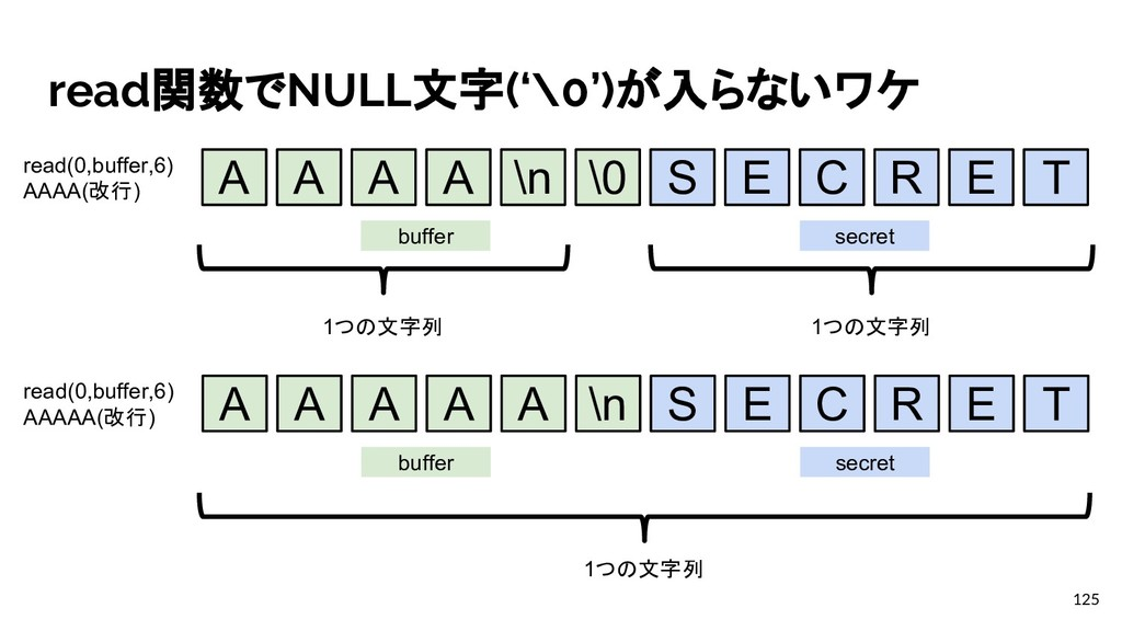 read関数でNULL文字('\0')が入らないワケ 125 A A A A \n \0 S ...