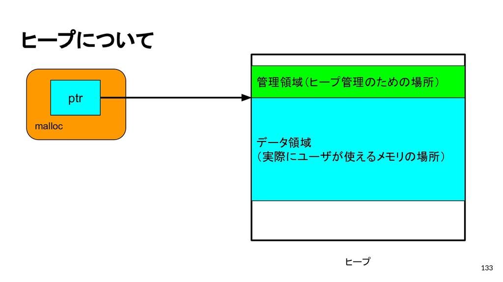 ヒープについて 133 ヒープ 管理領域(ヒープ管理のための場所) データ領域 (実際にユーザ...