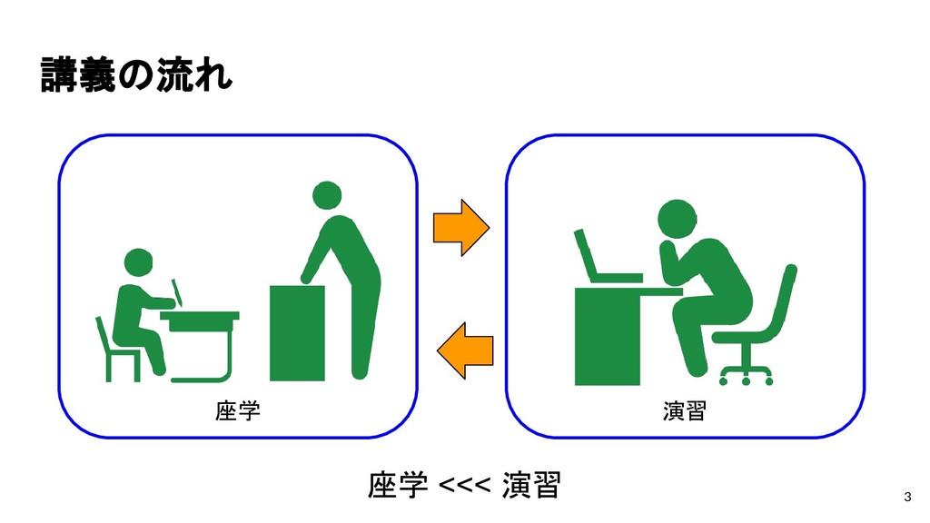 講義の流れ 3 座学 演習 座学 <<< 演習