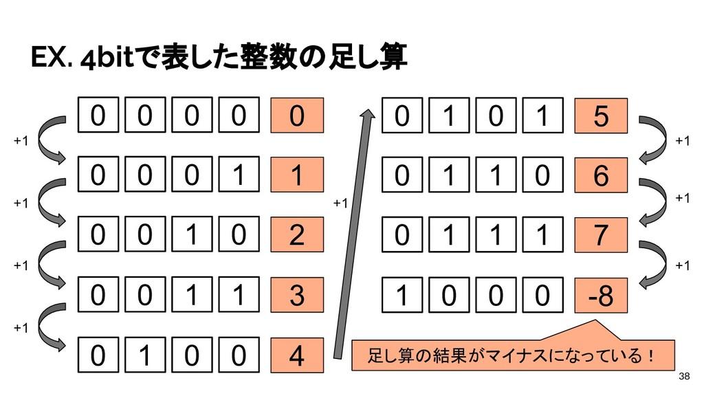 EX. 4bitで表した整数の足し算 38 0 0 0 0 0 0 0 0 1 1 0 0 1...