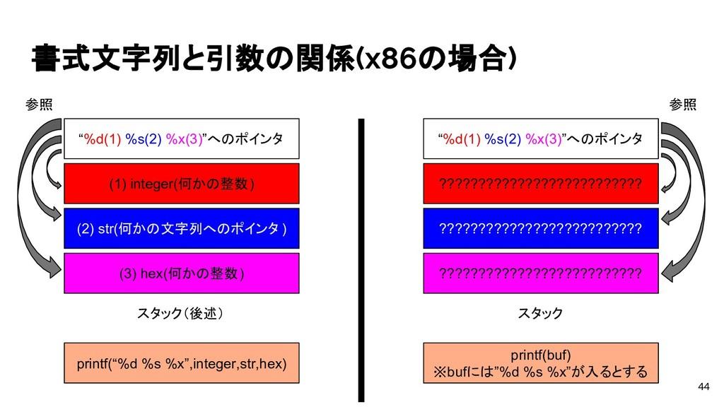 "書式文字列と引数の関係(x86の場合) 44 printf(""%d %s %x"",intege..."