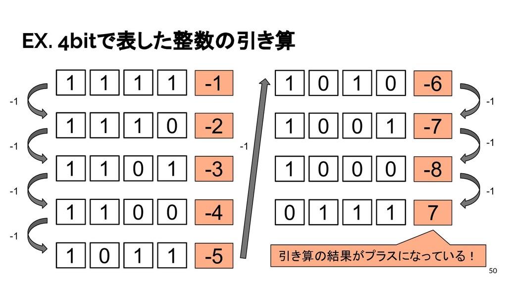 EX. 4bitで表した整数の引き算 50 1 1 1 1 -1 1 1 1 0 -2 1 1...