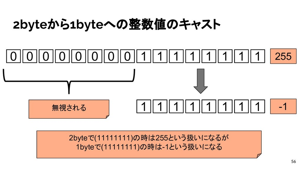 2byteから1byteへの整数値のキャスト 56 0 0 0 0 0 0 0 0 1 1 1...