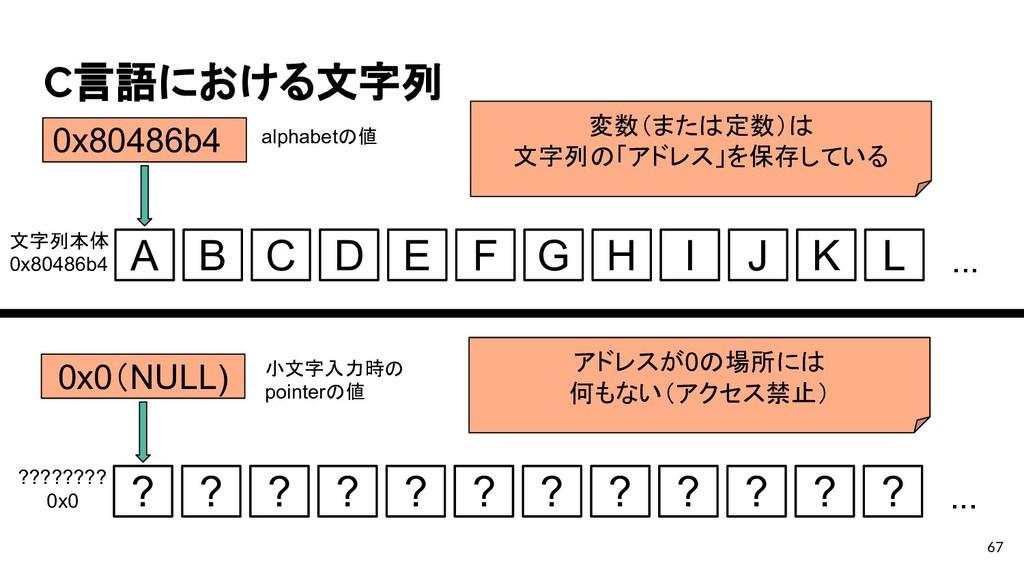 C言語における文字列 67 A B C D E F G H I J K L ... 0x804...