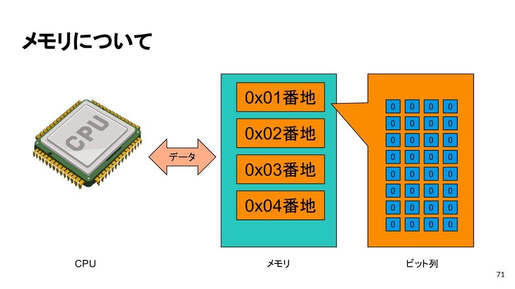 メモリについて 71 0x01番地 0x02番地 0x03番地 0x04番地 CPU メモリ ...