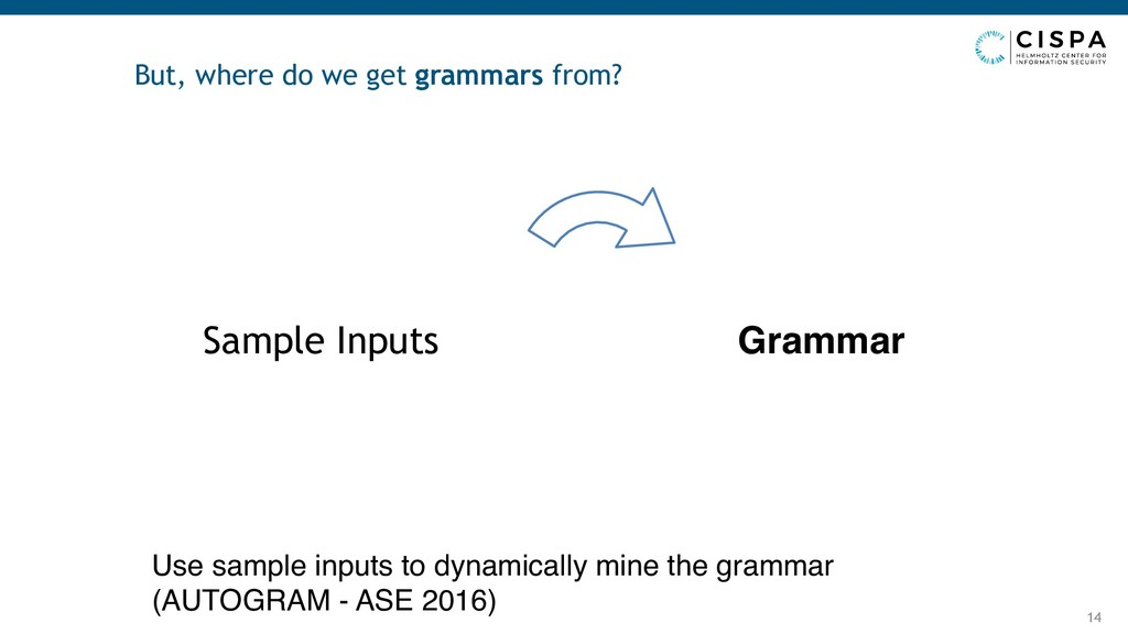 But, where do we get grammars from? 14 Sample I...