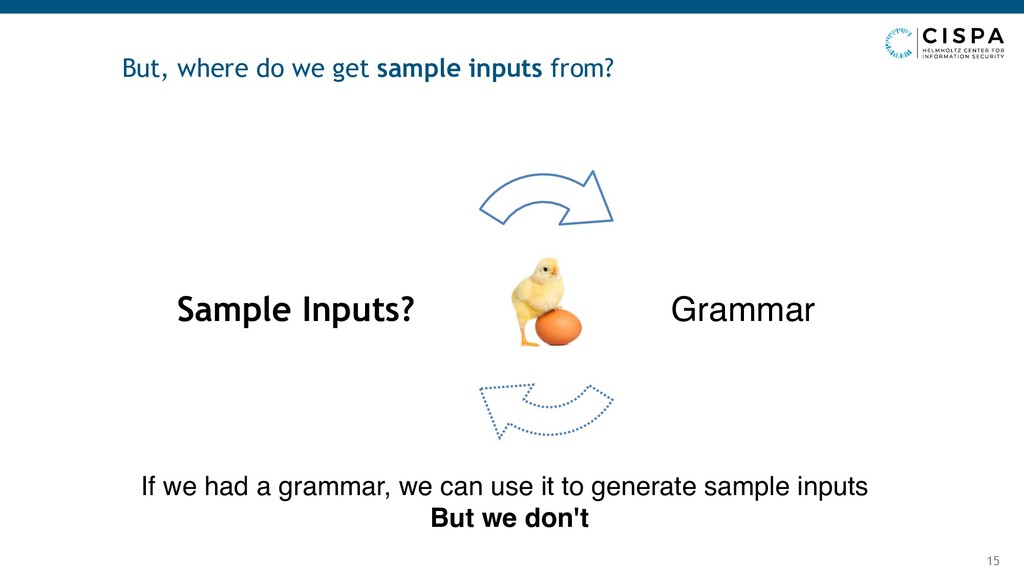 But, where do we get sample inputs from? 15 Sam...