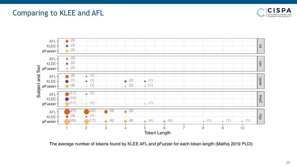 Comparing to KLEE and AFL 30 The average number...