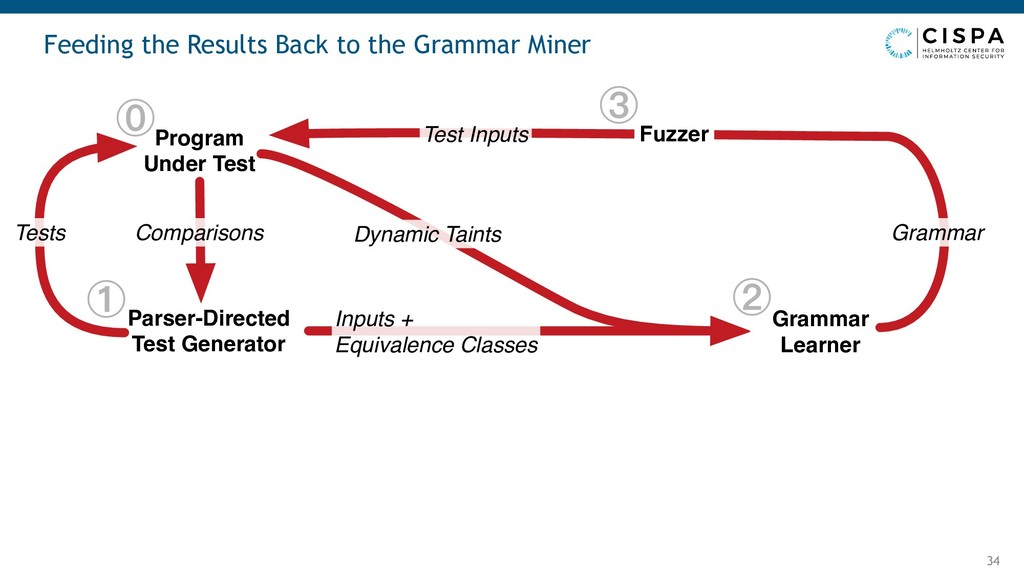 Feeding the Results Back to the Grammar Miner 3...