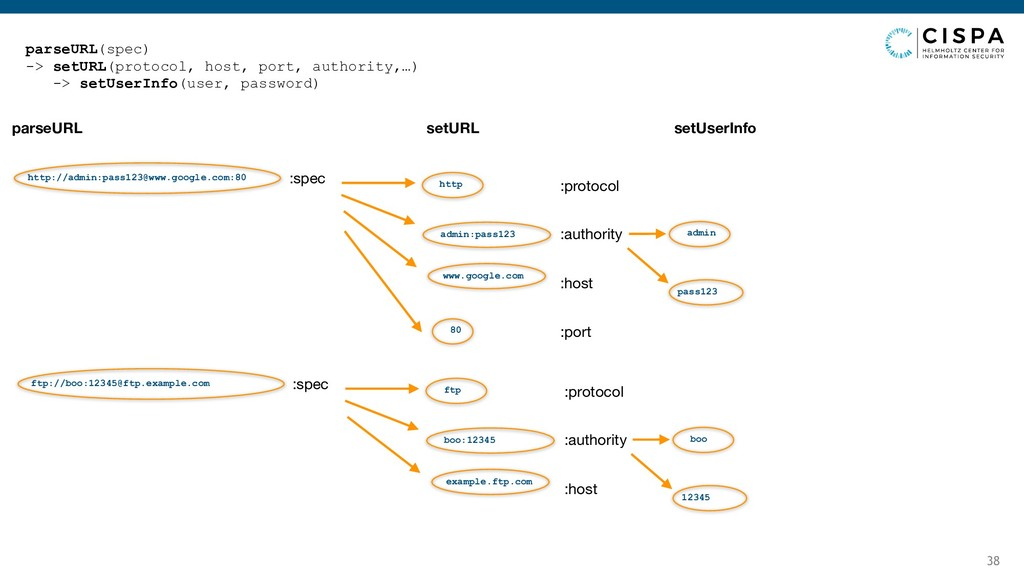 38 parseURL(spec) -> setURL(protocol, host, por...
