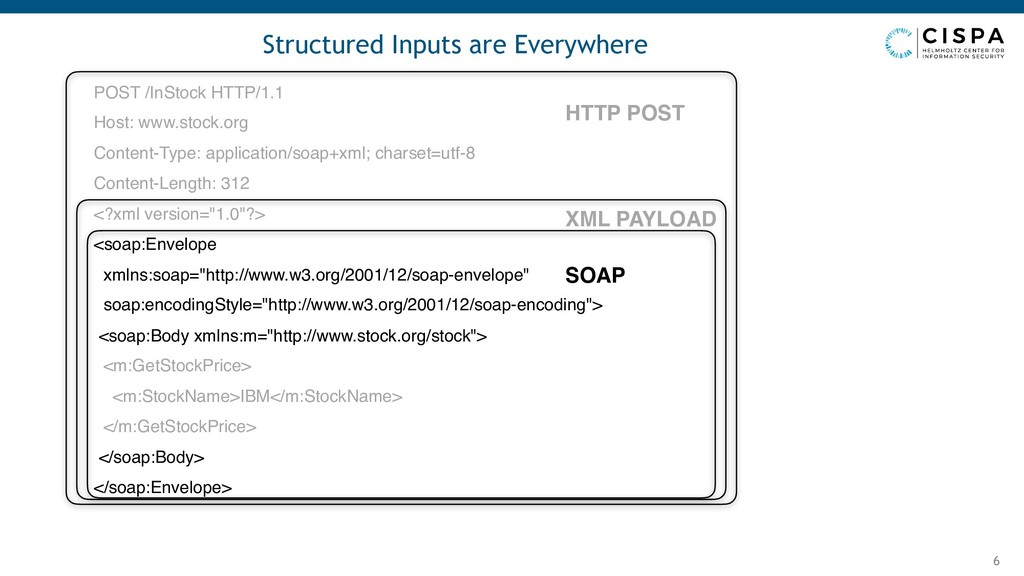 Structured Inputs are Everywhere 6 POST /InStoc...