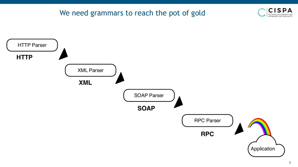We need grammars to reach the pot of gold 8 HTT...