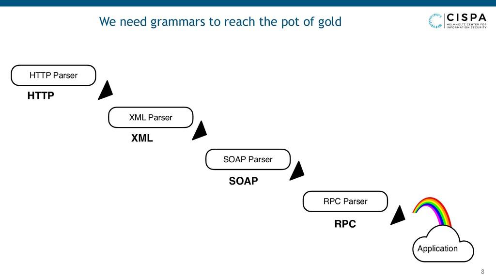 We need grammars to reach the pot of gold 8 HTT...