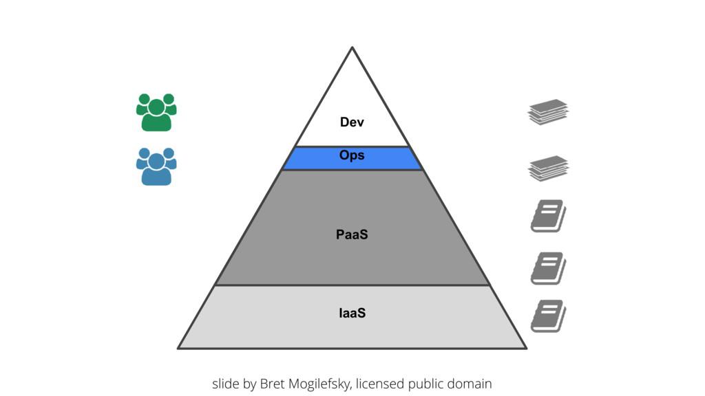 IaaS Ops Dev PaaS slide by Bret Mogilefsky, lic...