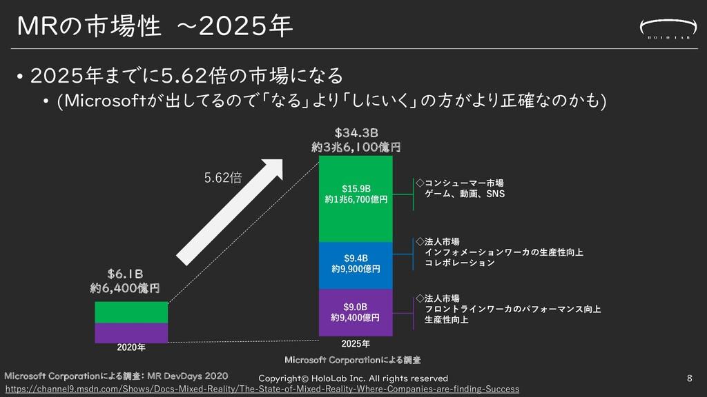 MRの市場性 ~2025年 • 2025年までに5.62倍の市場になる • (Microsof...