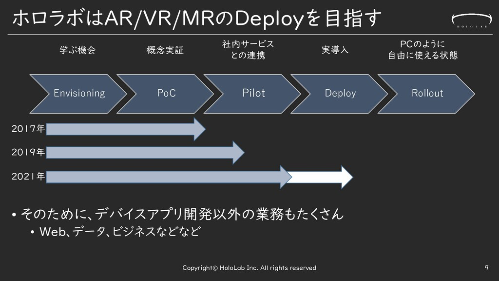 ホロラボはAR/VR/MRのDeployを目指す • そのために、デバイスアプリ開発以外の業務...