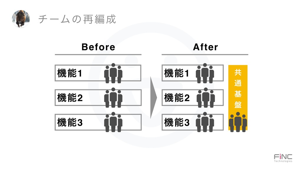 νʔϜͷ࠶ฤ Before After ػ1 ػ2 ػ3 ػ1 ػ2 ػ3 ڞ ...