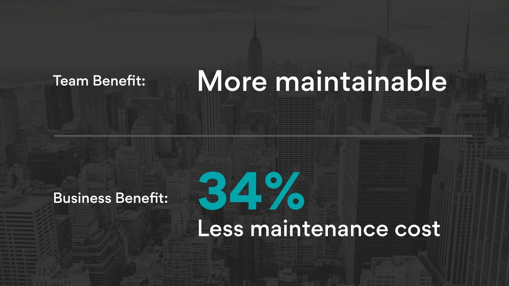 34% Less maintenance cost More maintainable Tea...