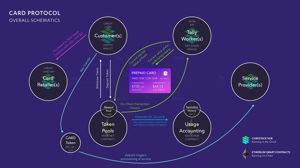 Deposit triggers provisioning of service CARD T...