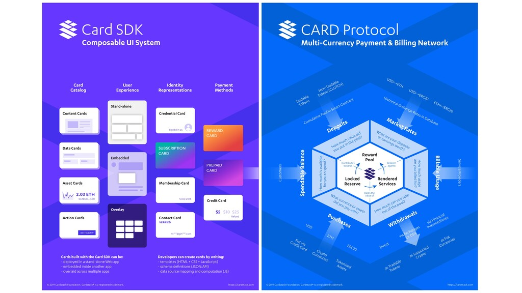 background Card SDK Composable UI System Card C...