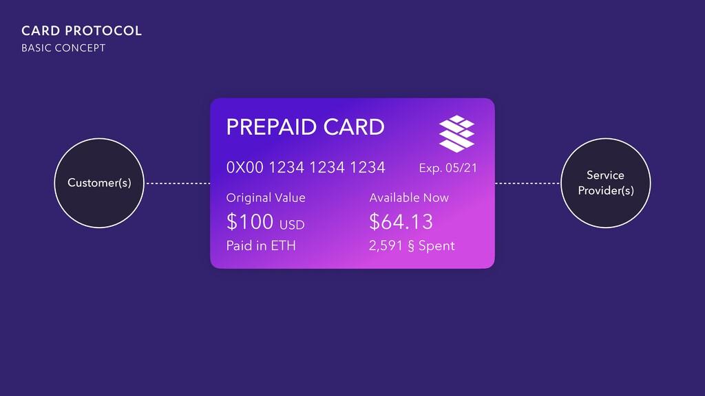CARD ACCEPTED HERE PREPAID CARD Original Value ...